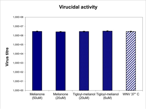 Virucidal activity of melianone and 3-α-tigloyl-melianol.Treatment at 37°C for 45 min. with melianone and 3-tigloyl-melianol at different concentrations doesn't affect the WNV infectivity. Each value represents a mean of duplicate assays.