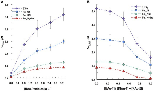 P. aeruginosa-promoted Fe dissolution from silica gel-embedded nontronites in a system where NAu-1 to NAu-2 ratios are varied across a range of particle concentration, after 24 h of incubation. (A) Fe dissolution for a constant NAu-1 to NAu-2 ratio ([NAu-1]/([NAu-1] + [NAu-2]) = 0) while the particle concentration varied. (B) Fe dissolution for a constant particle concentration (3.3 g L−1) with different NAu-1 to NAu-2 ratios. The symbols represent soluble Fe (squares), KCl extracted Fe (circles), hydroxylamine-KCl extracted Fe (triangles) and the sum of the three above Fe concentrations (stars). Error bars indicate the standard error of the mean (n = 2 for soluble Fe; n = 3 for KCl- and hydroxylamine-KCl extracted Fe).