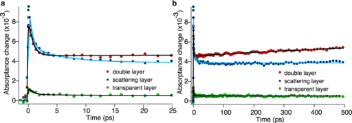 Femtosecond diffuse reflectance measurements on DSC devices based on organic D- π-A dye, Y123.Measurements are in the presence of cobalt-based redox mediator, Z1148 electrolyte. Red and blue markers are the measurements on the double layer and scattering layer films respectively and trace with green markers correspond to the transparent layer. Pump wavelength is 600 nm, and the probe wavelength is 840 nm. (a) The kinetics is drawn until 25 ps after excitation. In all three TiO2 films, the amplitude of the signal decays to half of its value in short time scale after excitation. (b) The kinetics are drawn until 500 ps after excitation. Solid lines are the result of fitting two exponential functions to the data.