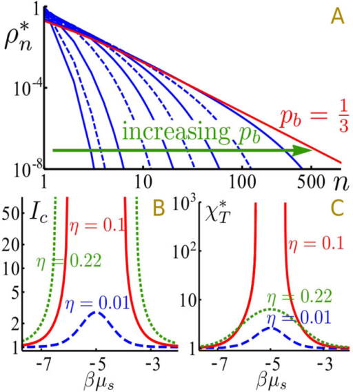 (A): The cluster size distribution  broadens with increasing bond probability (blue lines: pb = 0.0001, 0.001, 0.01, 0.05, 0.1, 0.15, 0.2, 0.25, 0.3; red line: ), implying the growth of larger clusters, in particular when approaching the percolation limit . (B): The integrated scattering power of all clusters, normalized to the monomer solution, shows a steep increase at intermediate chemical potentials μs, i.e. intermediate salt concentrations. This behavior represents one reason for the turbidity in the solution during the reentrant condensation. (C): Another reason for turbidity is opalescence close to the LLPS boundary and the LLPS itself. The forward scattering intensity is proportional to the isothermal compressibility , normalized to the hard sphere value, that outlines the reentrant effect. The calculations in B, C are performed for three volume fractions below, through and above the LLPS.