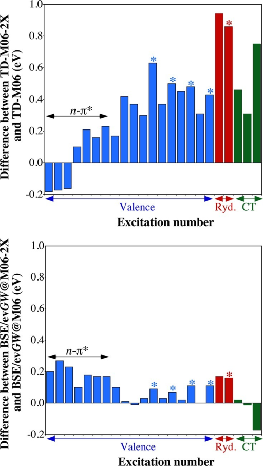 Variation of the excitation energies when changing the functionalfrom M06 to M06-2X at the TD-DFT (top) and BSE/evGW (bottom) levels. The states are ordered as in Table 1. The blue, red, and green histograms correspondto valence, Rydberg, and CT transitions, respectively. The stars indicatethe singlet–triplet transitions.
