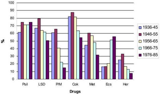 Other illegal drugs tried by 10 year cohort analysis. Interestingly, while all cohorts sampled other illegal drugs aggressively during adolescence, the rates at which they've done so have fallen progressively. Note also the striking generational differences in peyote/mescaline initiations by older cohorts and ecstasy by younger ones.