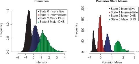 Intensity distributions of segments. The two panels plot histograms of probe intensities and segment means for the four states, repectively.