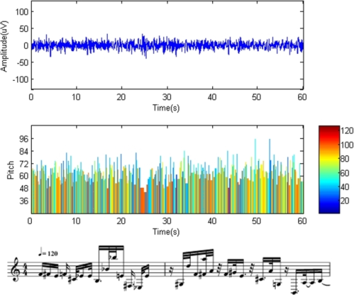 Musical notes obtained from REM sleep state.Top trace: original brainwaves. Middle trace: the corresponding notes translated from the brainwaves. The vertical columns represent the pitch (height of the columns), duration (width of the columns), and intensity (color of the columns) of the notes. The same time scale is used in the top and middle graphs. Bottom trace: Musical notation obtained from the EEG segment of the beginning. The staves are from MIDI sequences with a tempo of 120 beats per minute.