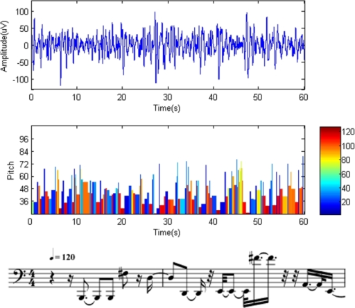 Musical notes obtained from SWS sleep state.Top trace: original brainwaves. Middle trace: the corresponding notes translated from the brainwaves. The vertical columns represent the pitch (height of the columns), duration (width of the columns), and intensity (color of the columns) of the notes. The same time scale is used in the top and middle graphs. Bottom trace: Musical notation obtained from the EEG segment of the beginning. The staves are from MIDI sequences with a tempo of 120 beats per minute.