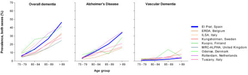 Age-specific prevalence of dementia, Alzheimer's disease and vascular dementia in European and El Prat populations, data for both sexes.