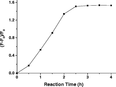 Effect of reaction time on the reaction of RBH with diacetyl. Conditions: 200 μmol/L of RBH, 100 μmol/L of diacetyl, reacted at 37 °C in pH 3 citrate-phosphate buffer solution (50 mmol/L)