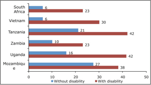 Population aged 15 years + who never attended school, by disability status (%).