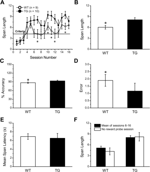 Enhancement of Non-spatial Working Memory in NR2B Transgenic Mice.A: Performance of the odor span task by transgenic mice and their control littlemate was compared over successive training 16 days. The Tg mice showed significantly improved performance on training days 7,10,11,12 (*p<0.05). B–E: the effect of genotype on stable performance (sessions 13–16) was assessed after Wt and Tg mice reached to a stable performance at sessions 13–16, a significant difference between the two groups was observed in span length (B), % accuracy (C) and error (D), but not in mean span length (E). F: In the no reward probe, the mean span length of each group was comparable with the mean span length of each group across across 11 sessions after the acquisition period (sessions 6–16). All values are mean ± SEM (*denotes p<0.05 when compared to Wt controls).