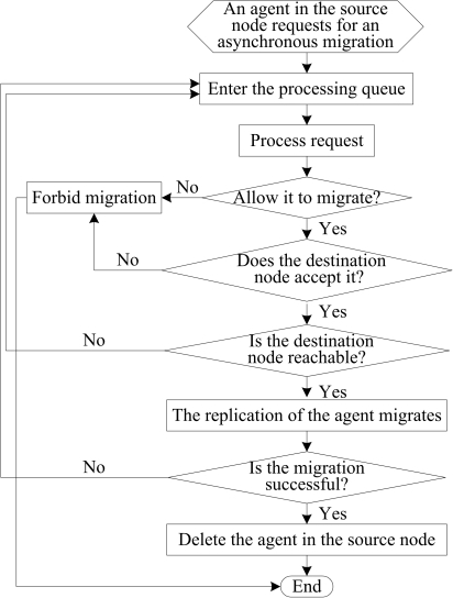 The flowchart of an agent asynchronous migration.