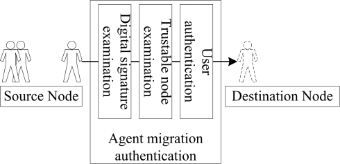 A demonstration of agent migration authentication.