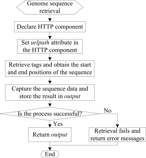 The flowchart of data retrieval of the mobile agent.