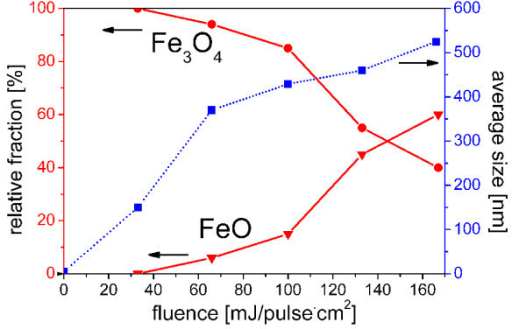 Examination by FE-SEM. Variation of particle size (dotted curve) and relative fraction of Fe3O4 and FeO with fluence (solid line).