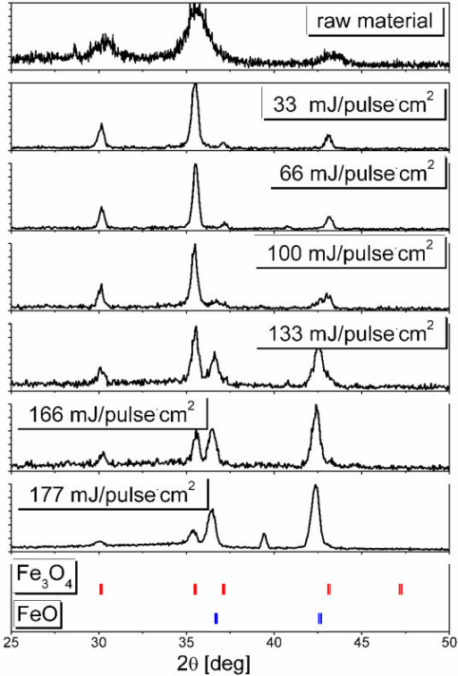 X-ray diffraction patterns of raw magnetite and irradiated nanoparticles at various laser fluencies. Standard XRD peaks for Fe3O4 and FeO are plotted for reference.