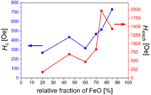 Variation of Hc and Hexch. Coercivity Hc and exchange bias Hexch of Fe3O4/FeO composite particles as a function of relative fraction of FeO in particles measured at 5 K.