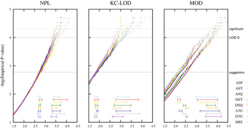 Influence of the pedigree structure on the distribution of NPL, KC-LOD and MOD score under H0. Legend: Plots for the empirical distributions regarding the different pedigree sizes (P-values on a logarithmic scale). Horizontal gray lines refer to suggestive evidence for linkage (P-value of 0.0017), the classic 'LOD-3-criterion' (P-value of 0.0001), and significant evidence for linkage (P-value of 0.000049), respectively. The horizontal lines shown at the bottom of each graph represent the 95% confidence interval at the suggestive and LOD-3 level.