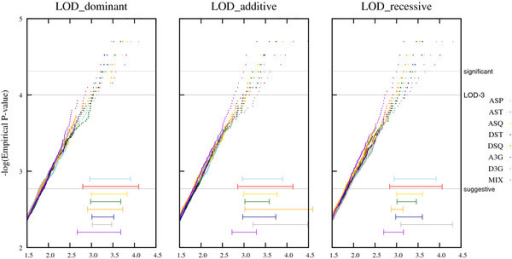 Influence of the pedigree structure on the distribution of the LOD score under H0. Legend: Plots for the empirical distributions regarding the different pedigree sizes (P-values on a logarithmic scale) when the replicates are analyzed under the dominant, the additive and the recessive model. Horizontal gray lines refer to suggestive evidence for linkage (P-value of 0.0017), the classic 'LOD-3-criterion' (P-value of 0.0001), and significant evidence for linkage (P-value of 0.000049), respectively. The horizontal lines shown at the bottom of each graph represent the 95 % confidence interval at the LOD-3 level.