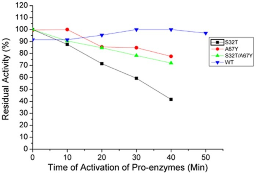 Time course of activation of pro-enzymes to the mature and active form of the wild-type and the mutants of Erv-C.Aliquots of purified pro-enzymes (10–20 µg) were treated for activation for 0 to 50 minutes to convert into their respective mature forms and the percentage of residual enzyme activities were determined with respect to the maximum activity using an azocasein assay, as described in Materials and methods.