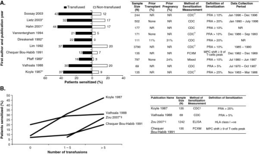 Impact of pre-transplant transfusion on allosensitization. (A) Proportion of patients sensitized stratified by pre-transplant transfusion status. (B) Risk of allosensitization by number of pre-transplant transfusions. *Significant difference as reported in the original publication; †represents sensitization measurement not explicit, but identified according to the text; ‡data reported for 0–5 transfusion vs. > 5 transfusions; values have been rounded to the nearest integer. NOTE: Additional calculation has been performed to allow for comparison between the populations of interest. Therefore, the numbers presented differ from those presented in the primary source publications with the exception of Lim 1992, Direskeneli 1992, and Lietz 2003. CDC: complement-dependent cytotoxicity; ELISA: enzyme-linked immunosorbant assay; FXCM: flow cytometry cross-match; HLA: human leukocyte antigen; Mixed: probable CDC + flow cytometry; MPC: mean peak channel; NR: not reported; PRA: panel reactive antibodies; +ve: positive.