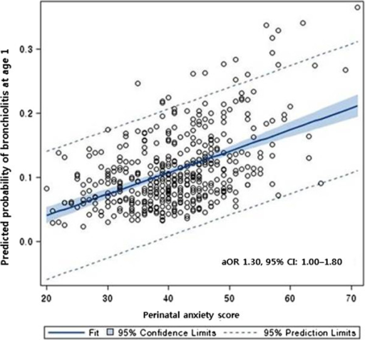 Relationship between perinatal maternal anxiety levels and predicted probability of bronchiolitis at 1 year of age.
