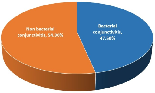 Prevalence of bacterial conjunctivitis among the studied group