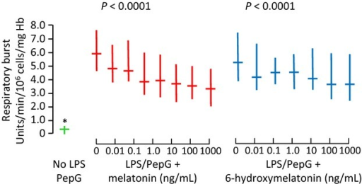 Respiratory burst in whole blood treated with solvent control (green), lipopolysaccharide and peptidoglycan G (LPS/PepG) plus melatonin (red) or 6-hydroxymelatonin (blue). Median and interquartile range, n = 20 subjects. P-value is Page's trend test. and * = significantly lower than with LPS/PepG alone (Wilcoxon Signed Ranks, P < 0.0001)