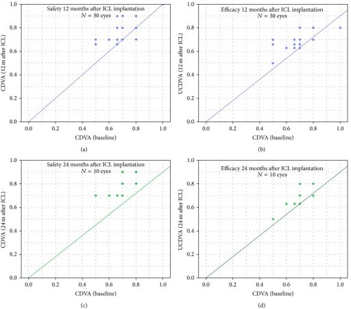 Safety and efficacy graphs comparing preoperative corrected distance visual acuity (CDVA) and uncorrected distance visual acuity (UDVA) 12 months (a, b) and 24 months (c, d) after ICL.