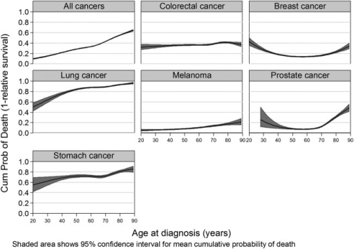 Estimates of 10-year cumulative probability of death (1-relative survival) by age at diagnosis and cancer type.