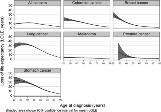 Estimated loss of life expectancy (LOLE) by cancer type and age at diagnosis.