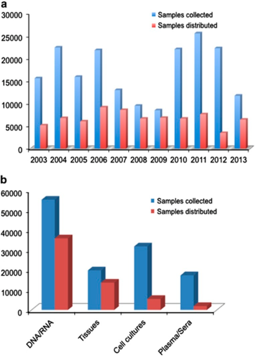 Histograms showing (a) number of samples collected and distributed by the EBB network during period 2003–2013; and (b) type of biomaterials collected and distributed in total.