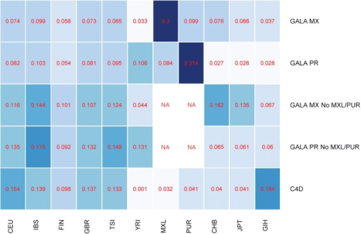 This heatmap shows the average mixture frequency assigned to each reference population when optimizing over independent chromosomes for various datasets
