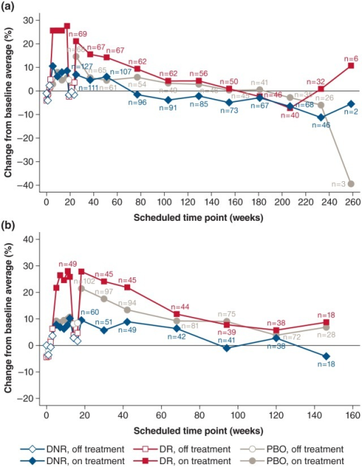 Percent change from baseline in walking speed at each scheduled visit in the double-blind phase and open-label extension, by treatment allocation and dalfampridine-ER responder status in the parent study. (a) Study MS-F203EXT; (b) study MS-F204EXT. Time 0 represents the 'Screening visit' of the parent study; after which the double-blind phases lasted 21 weeks and 14 weeks in the two parent studies, respectively. The off-treatment periods after 14 and 21 weeks in (a) and (b), respectively, reflect the safety follow-up to the parent trials, prior to initiation of the long-term extensions.DNR: dalfampridine-ER non-responder; DR: dalfampridine-ER responder; ER: extended release; EXT: extension study; MS: multiple sclerosis; PBO: placebo.