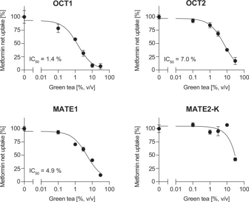 Effect of green tea on OCT1-, OCT2-, MATE1- and MATE2-K-mediated metformin net transport.Data are shown as mean net uptake ± S.E.M.