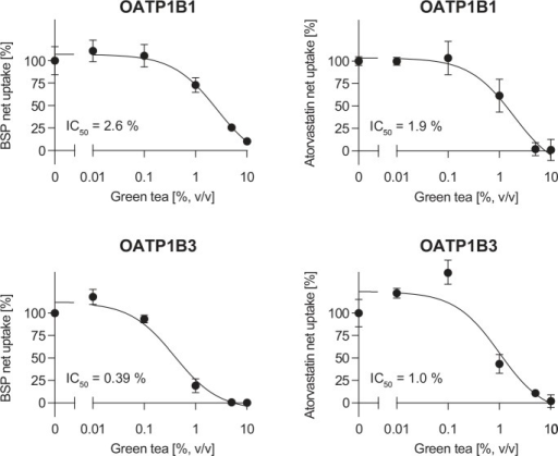 Effect of green tea on OATP1B1- and OATP1B3-mediated BSP and atorvastatin net transport.Data are shown as mean net uptake ± S.E.M. VC vector control.