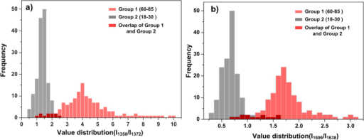 Detection of the oxygenation of haemoglobin using SERS spectroscopy.(a) Distribution of value of I1358/I1372 for both groups. (b) Distribution of value of I1606/I1638 for both groups. The light red histogram represented Group 1while the grey histogram represented Group 2. The dark red part is the overlap of both groups. The SERS spectra number brought into statistics of Group 1 is n = 138, and that of Group 2 is n = 156.