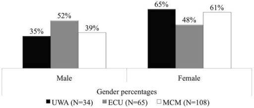 Gender percentage distributions: UWA, ECU, and MCM Semester 1, 2013.