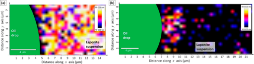 Confocal Raman microscopy of a single oil drop (a) in Laponite 1.5 wt% dispersion in DI-water; and (b) in Laponite 0.75 wt% dispersion in 0.1 M NaCl obtained by dilution of Laponite 1.5 wt% with the same salt solution (more details in Supplementary Figure 4b). The pictures display a two-dimensional Raman mapping of the oil (green area to the left), Laponite tactoids (yellow/red/white) and water (black) positions. The 2–4 μm thick film of nanostructured Laponite tactoids adsorbed at the oil water interface cannot be seen unless the aqueous phase is diluted with NaCl solution as shown experimentally in Fig. 2c.