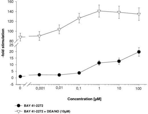 Stimulation of the crude sGC preparation from bovine lung by BAY 41-2272 in the absence and presence of DEA/NO (10 μM). The specific activity of sGC preparation is expressed as x-fold stimulation vs. basal activity (basal activity in the presence of Mg2+: 152 nmol/mg/min). The data presented represent means ± SEM, from 4 independent experiments performed in duplicate.