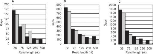 Assessing the accuracy of the algorithm.The number of repeat-induced gaps predicted by the algorithm (grey bars) compared to the number of gaps observed (black bars) in actual assemblies of 36, 75, 125, 250, and 500nt simulated reads from A) M. genitalium, B) E. coli and C) S. coelicolor. The observed gaps are those between unique, non-redundant contigs larger than the read length. The coverage depth of each read set was the threshold at which random gaps are no longer predicted by the Lander-Waterman model. This occurs at effective coverage depths of 9–17×.