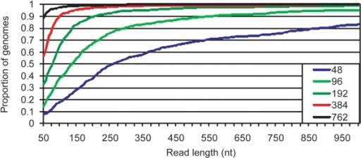 Assessing the performance of a range of read lengths.The fraction of the 818 genomes that meet gap benchmarks as a function of read length was calculated. The benchmarks were 762, 384, 192, 96, and 48 repeat-induced gaps. For example, assuming reads of 150nt, 50% of the genomes can be assembled with fewer than 96 gaps.