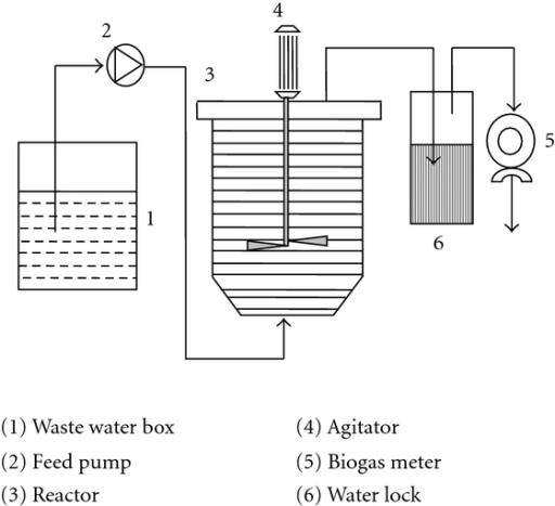 Schematic Diagram Of The Cstr Reactor For Biohydrogen P