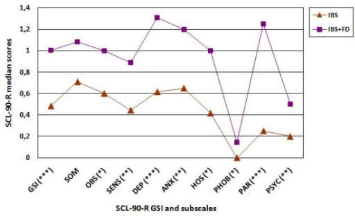 Line Graph Comparing Median Scores Of The SCL 90 R GSI And Subscales Between