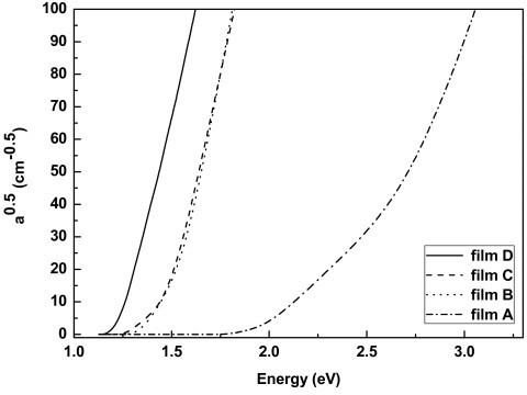 as a function of energy of the incident light.