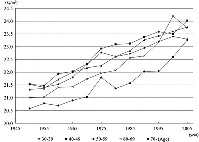 Secular changes in the mean body mass index in Japanese men, National Health and Nutritional Survey in Japan 1950–2006