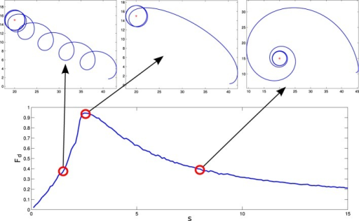 Different behaviors performed by the situated HKB system. We observe how different gradient climbing strategies arise depending on the value of s. For s = 1.5, the agent follows a cycloidal trajectory continuously turning over itself, for s = 2.5 the agent finds a direct path toward the peak of the gradient, and for s = 8 the agent slowly approaches the gradient peak following an spiral path.