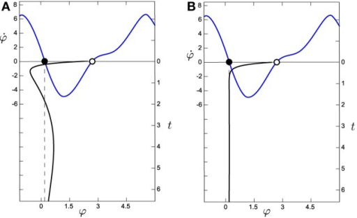 Comparison of the evolution of the system around the attractor for (A) the situated HKB with s = 2.5 and (B) the decoupled HKB (with Δω = 1, both with a = 5 and b = 1). The black line in the vertical axis represents the evolution over time (right vertical axis) of φ, which has been simulated during 6.5 s with an Euler step of 0.1 with arbitrary initial values of φ = 0.65, η = −2.78, and α = −2.07. The blue line represents the phase space of the HKB, representing the attractors as filled dots and the repellers as empty dots. We observe how the decoupled HKB is only affected by a simple attraction force with constant strength, while a much richer dynamics is shown in the situated HKB, where different forces of attraction interact to modulate the systems evolution.