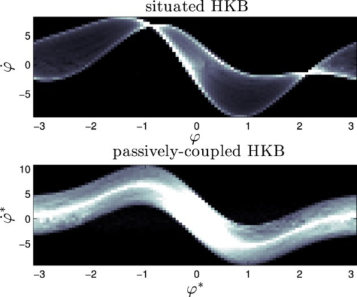 Signature of the situated HKB with s = 2.5 and the corresponding passively-coupled HKB. It represents the density distribution of the effective phase space of the HKB equation when it is coupled with an environment, showing the difference between situated and passive coupling.