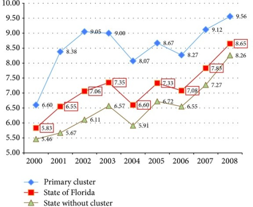 Increasing overall incidence of thyroid cancer in AYA 2000–2008.