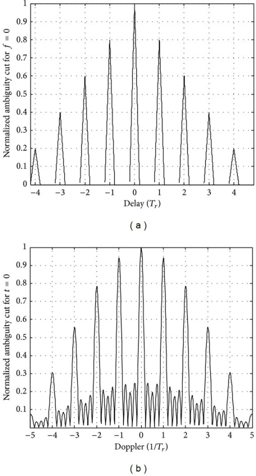 The range and velocity ambiguity function of coherent pulse train.