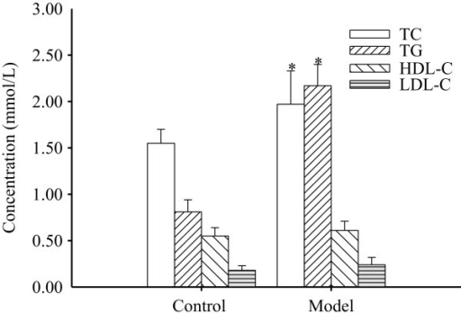 Serum lipid levels of the control and model groups at 28 d. Control group: normal diet; model group: high-fat diet. Each concentration is the mean ± standard deviation (n = 3). *, P < 0.05 vs. control.